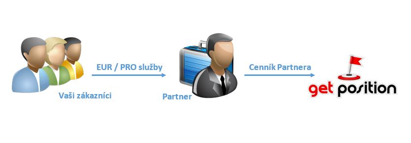 Spolupráca s GetPosition - nákup služieb
